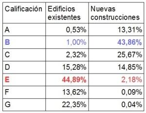 Certificación energética_estadistica Pais vasco_2016